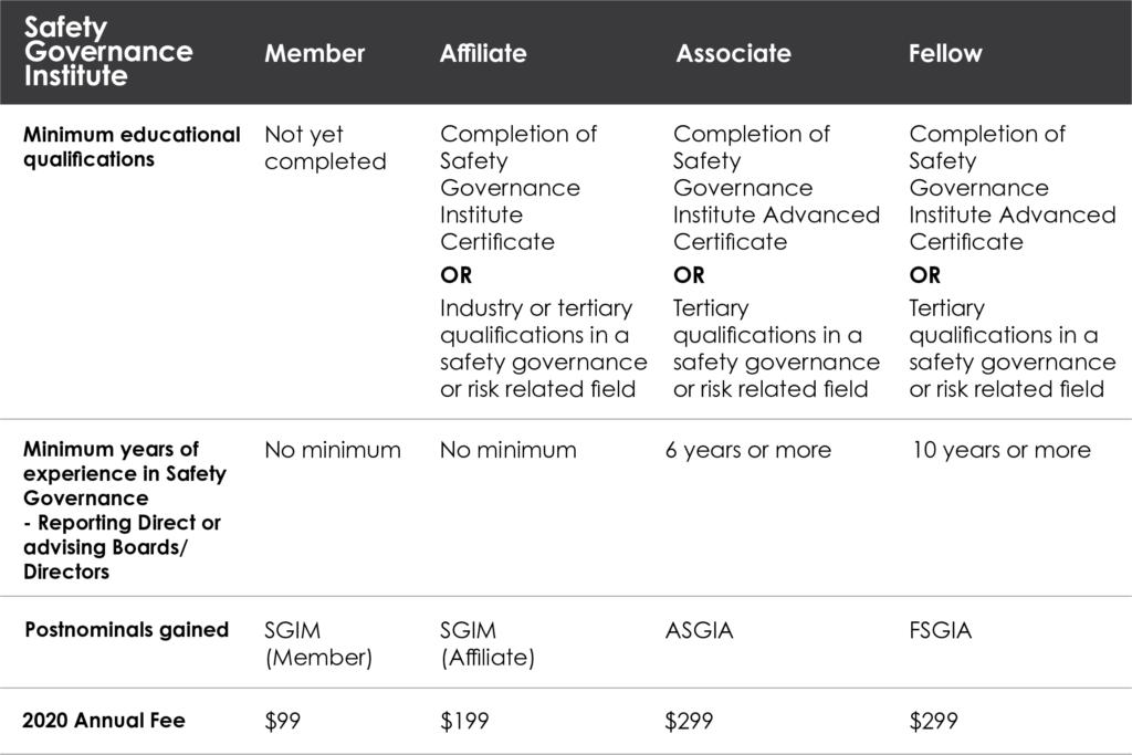 membership table